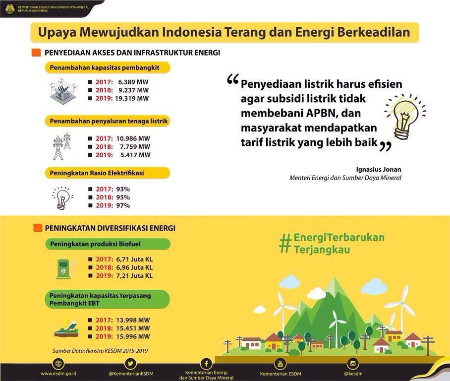 Image result for Energi Baru Terbarukan 2018