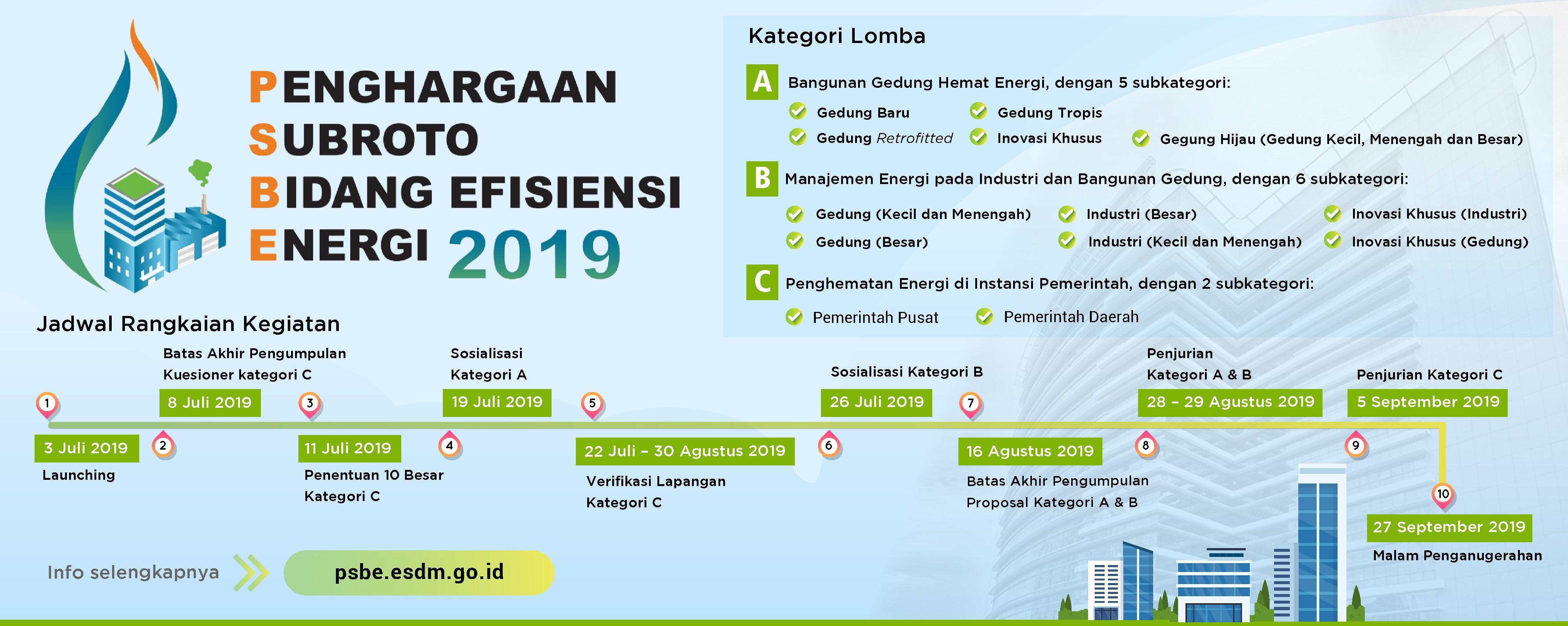 Kementerian ESDM Republik Indonesia